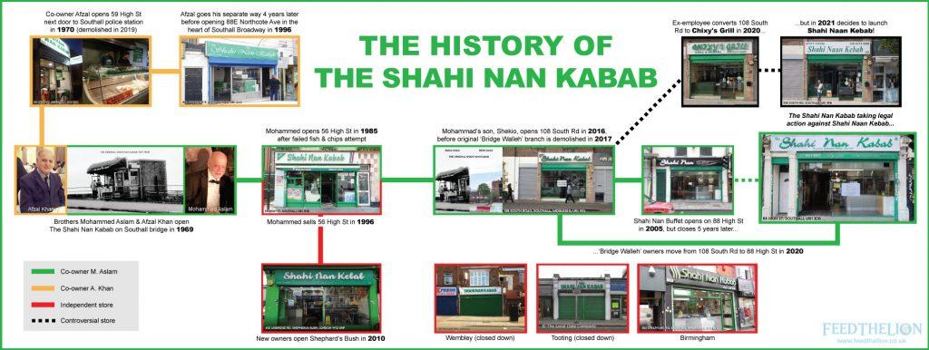 The Shahi Nan Kabab Southall London Timeline History Map